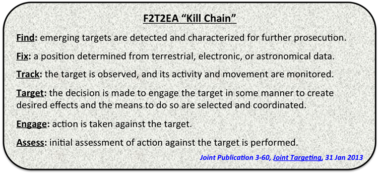 F2T2EA Kill Chain (Graphic designed by the author)
