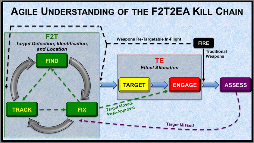 Agile F2T2EA Kill Chain (Graphic designed by the author)