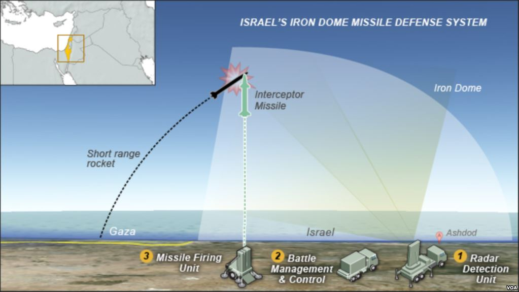 Israel's Iron Dome Missile Defense System (VOA)
