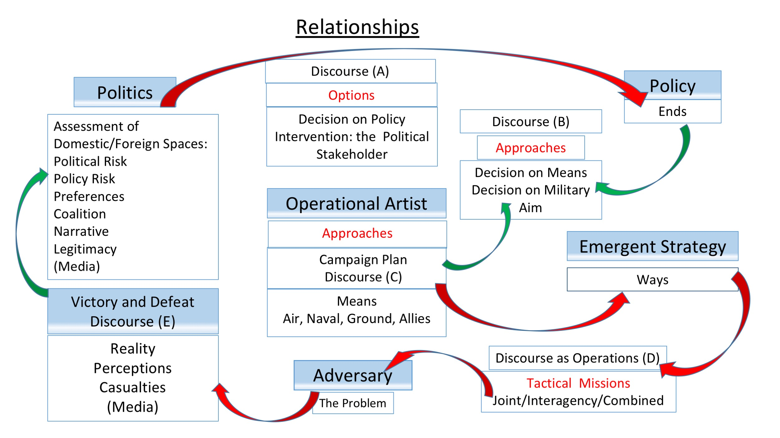 The Process and Resolution of Politically-Aware Military Advice[13]