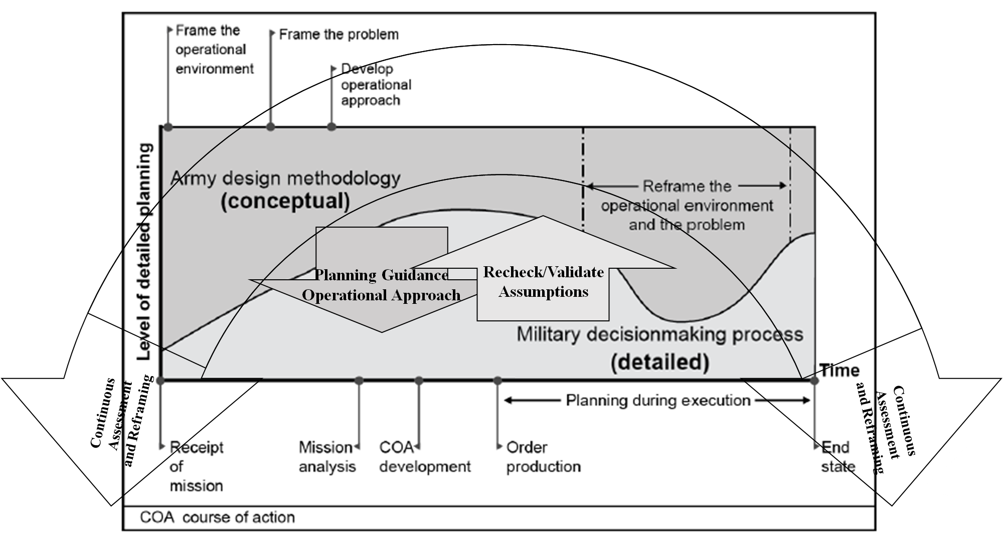 Integrated Planning: Conceptual and Detailed Planning. Army Techniques Publication (ATP) 5-0.1, Army Design Methodology (Washington, DC: Department of the Army, 2015), 2-2.
