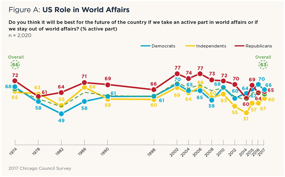"""Source: Dina Smeltz, Ivo H. Daalder, Karl Friedhoff, and Craig Kafura, """"What Americans Think About America First,"""" Chicago Council on Global Affairs (October 2, 2017)"""