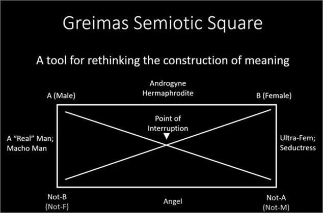 Example Semiotic Square (YouTube)