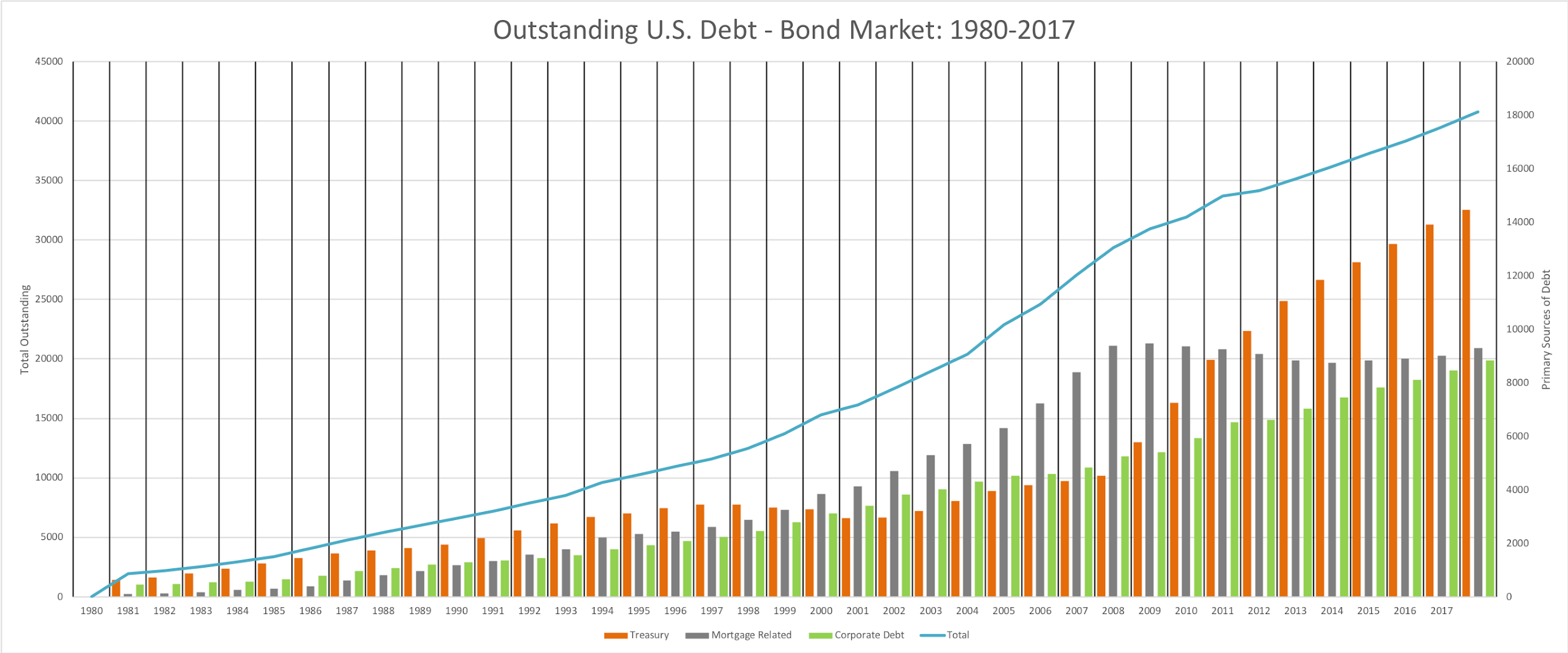 Outstanding U.S. Debt - Bond Market: 1980 - 2017 (Author's Work using Data from  Securities Industry and Financial Markets Association )