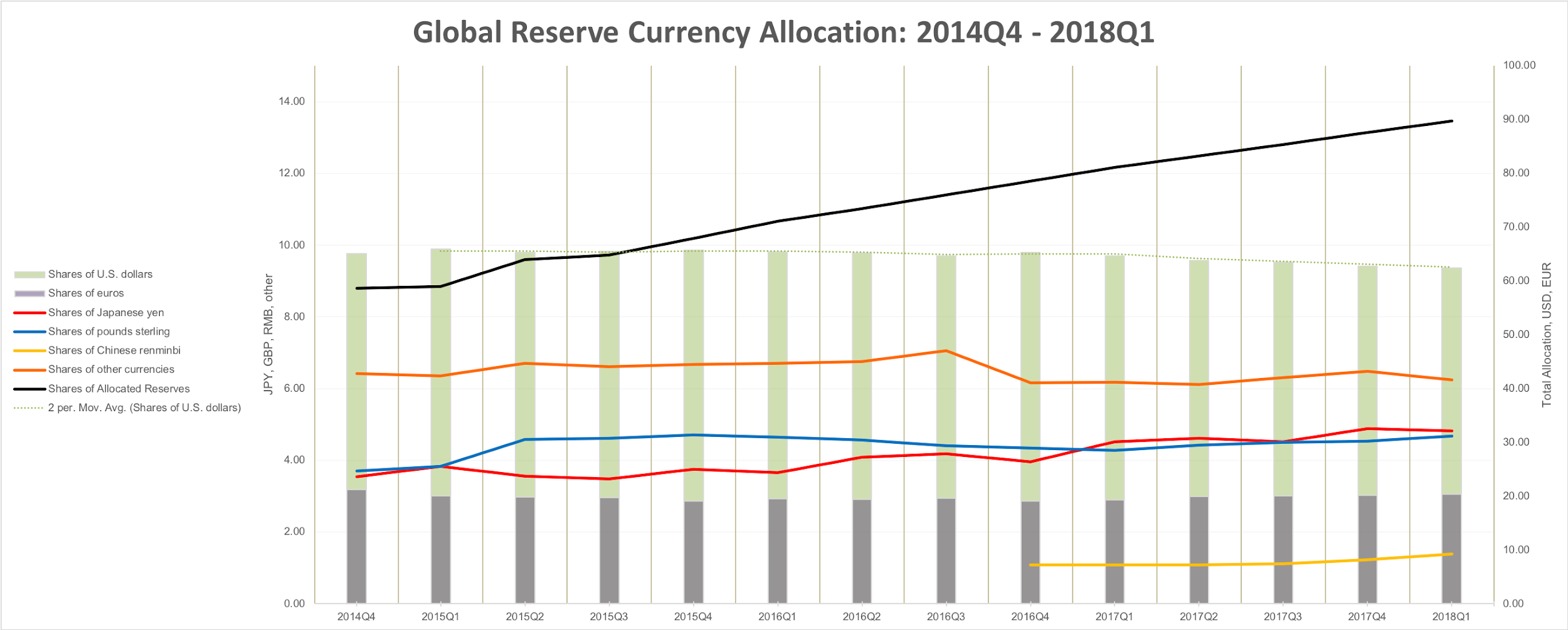 Global Reserve Currency Allocation (Author's Work using data from  Currency Composition of Official Foreign Exchange Reserves (COFER), International Financial Statistics  )