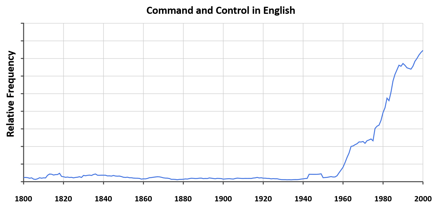 """A depiction of the relative frequency with which """"command and control"""" appears in the corpus of English-language texts from 1800-2000. (Google Ngram)"""
