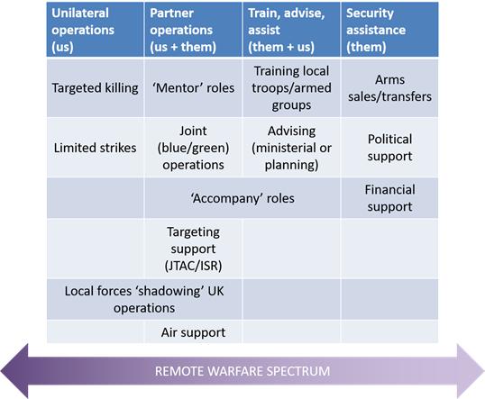 Remote Warfare Spectrum (Author's Work)
