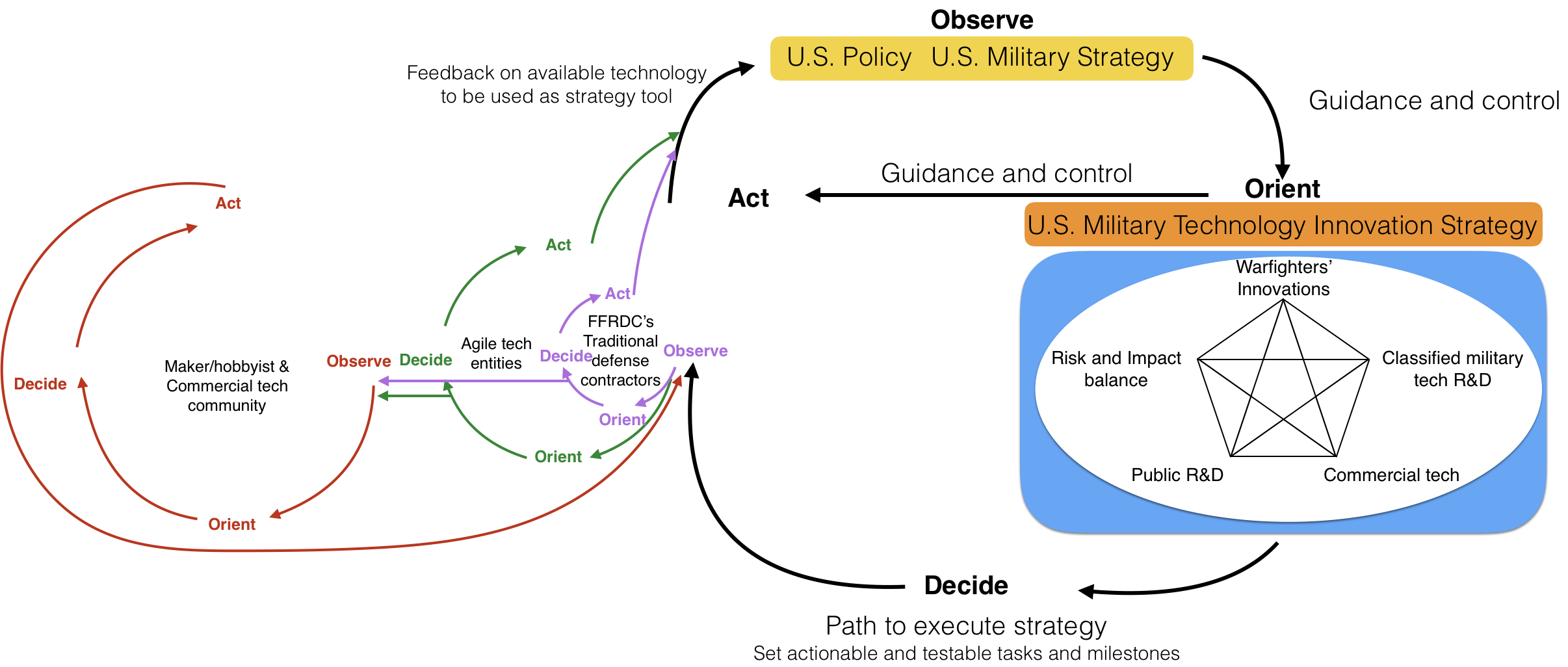 Modified OODA loop for harvesting the mission aligned innovations from all the three communities. The size of the loops represents the size of the workforce. (Author's Work, adapted from John Boyd)