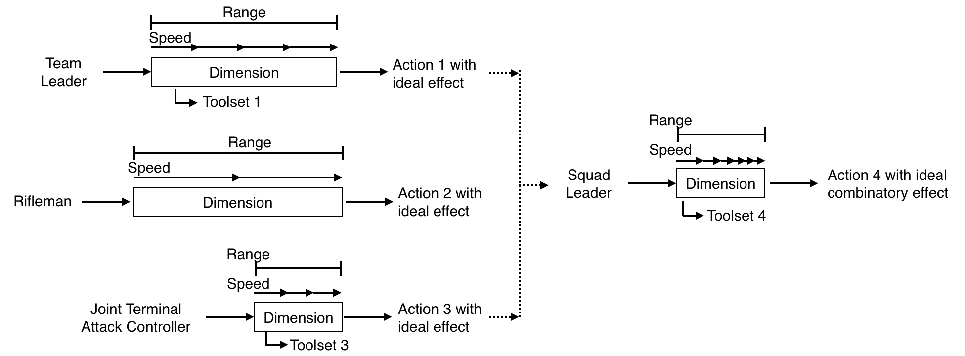 An illustration of the ideal condition where individual actions fine-tuned to local conditions, thus leading to the highest level of combinatory effect possible. The same type of analysis could be extended to the operational and strategic levels.