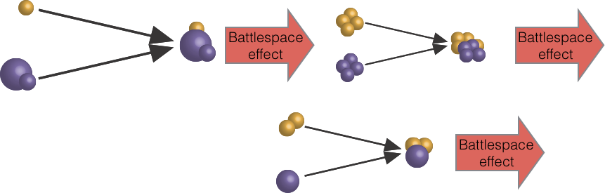 Battlespace actions combining with the appropriate technological tools to generate asymmetric effects.