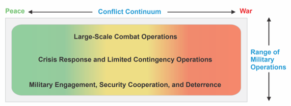 Notional Operations Across the Conflict Continuum (U.S. Joint Publication 3-0, Operations)