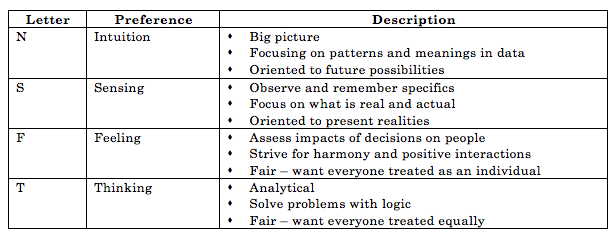 Table of Preferences.png