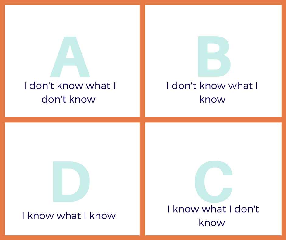 Knowing What You Know and What You Don't Know - EF: Metacognition   SMARTER Intervention