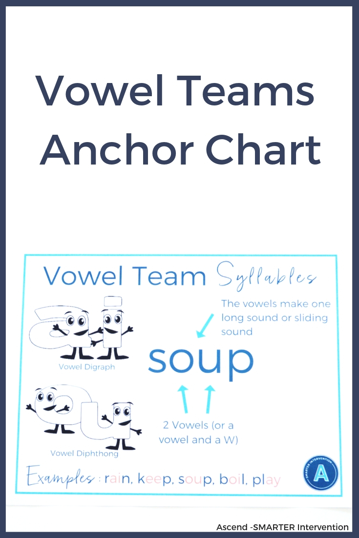 Vowel Teams Anchor Chart.jpg