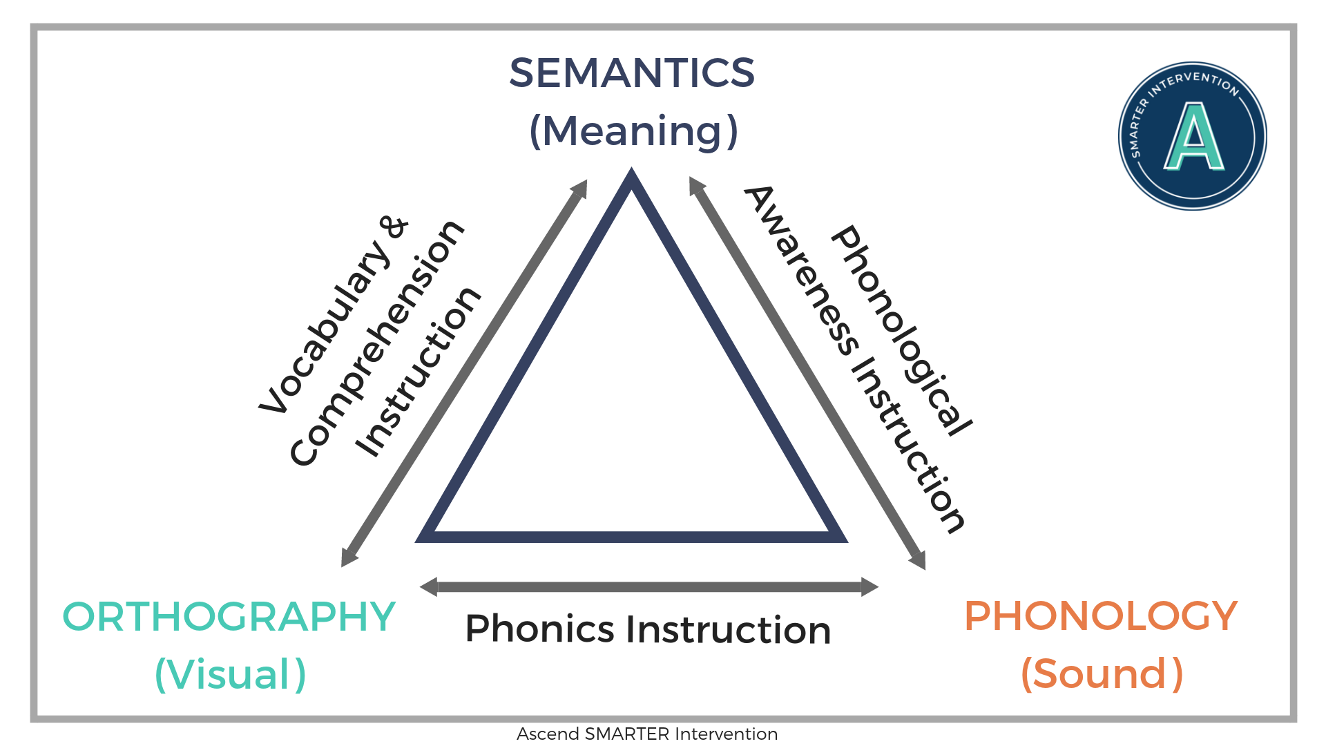 Literacy Processing Triangle.png