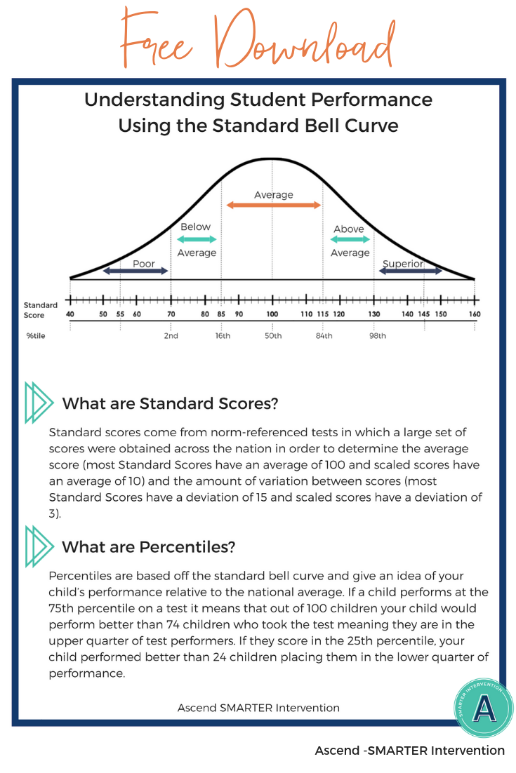 Standard bell curve and percentile chart for student performance