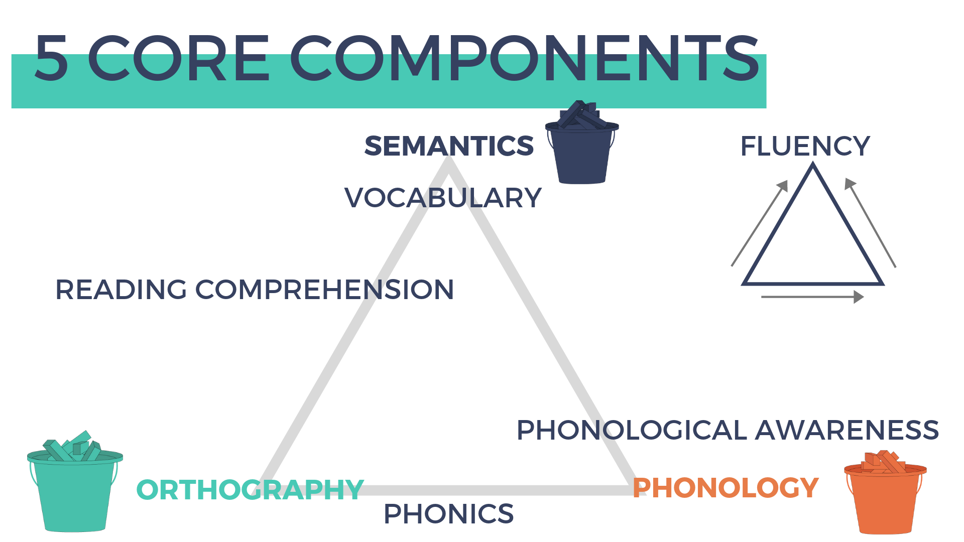 5 Core Components of Reading - Phonological Awareness | SMARTER Intervention