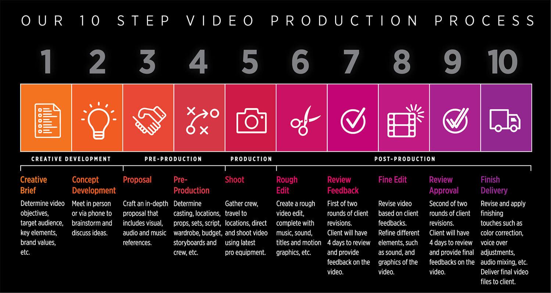 10 step production process.jpg