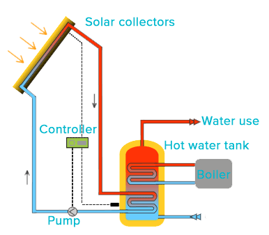 Operation principal: collective solar water heating