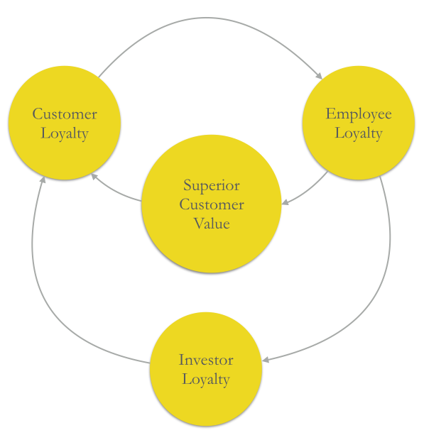 Figure 2 - Loyalty-Based Cycle of Growth  Source: Frederick Reichheld, 1996