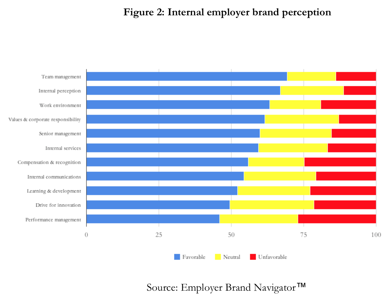 Internal employer brand drivers.png