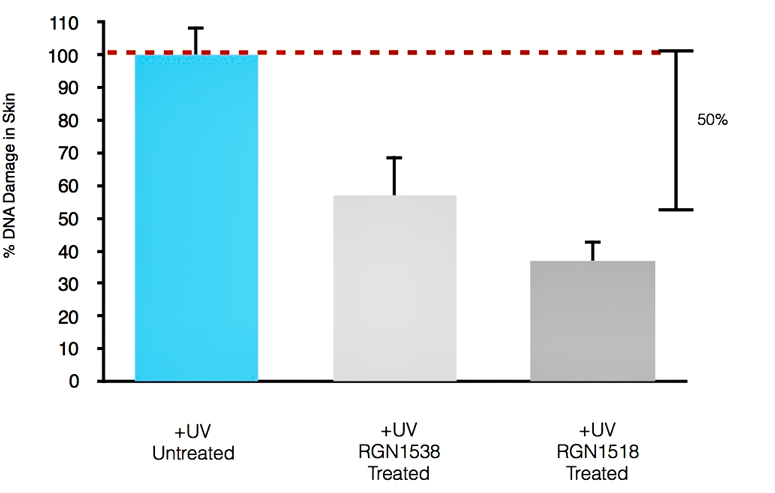 Repairogen Statistics