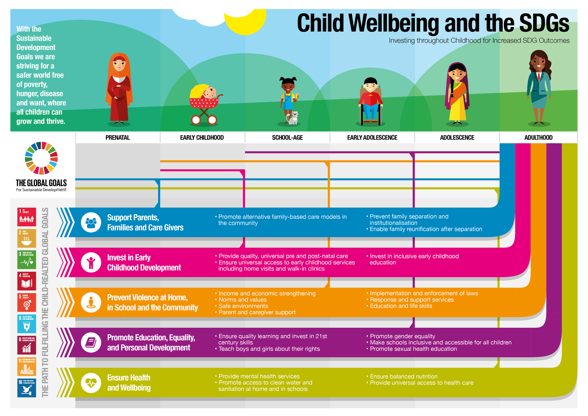CLIENT:  Agenda 2030 Working Group  PROJECT: Child wellbeing and the Sustainable Development Goals