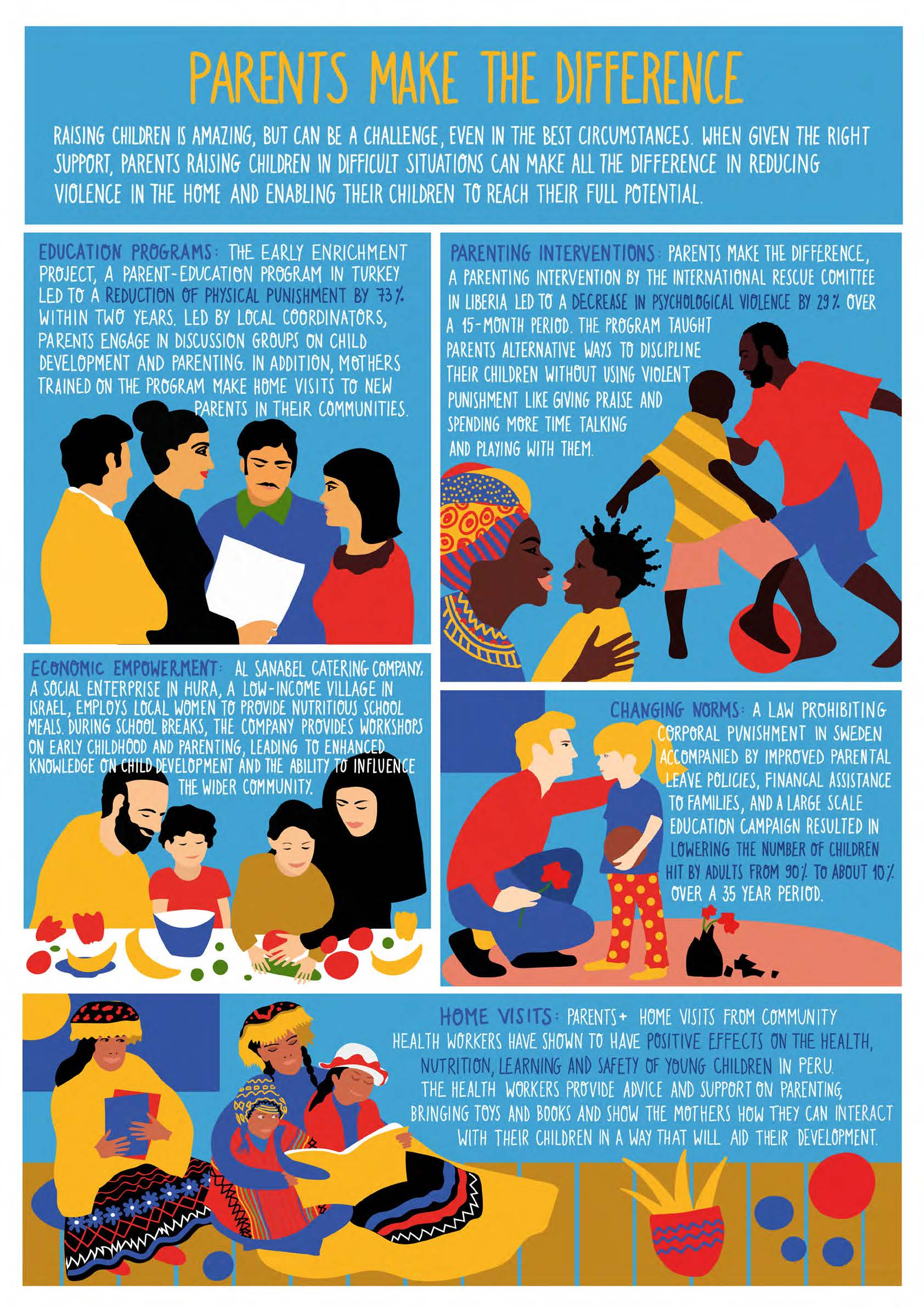 CLIENT:  Bernard van Leer Foundation  PROJECT: Parents Make the Difference ILLUSTRATIONS:  Joanna Gniady