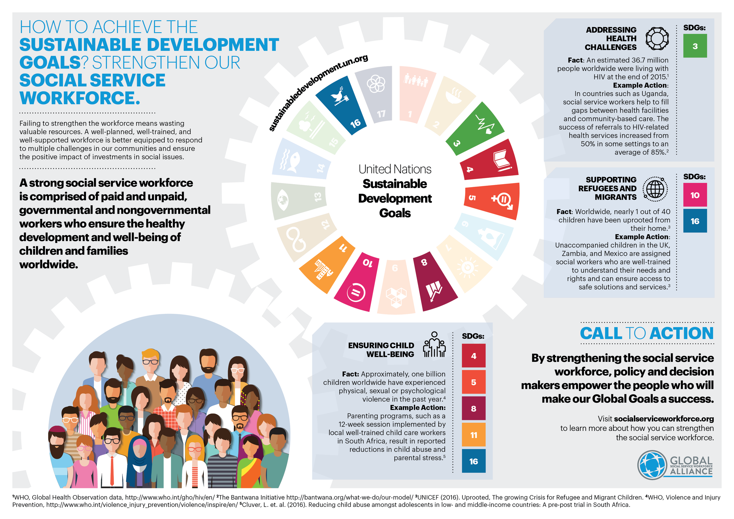 CLIENT:  Global Social Services Workforce Alliance  PROJECT: Strengthening the Social Services Workforce