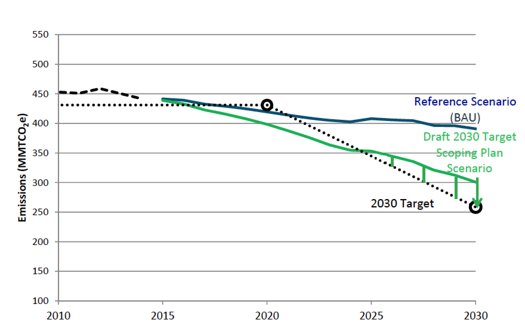 Source: Figure III-3 in CARB's  2030 Scoping Plan Discussion Draft