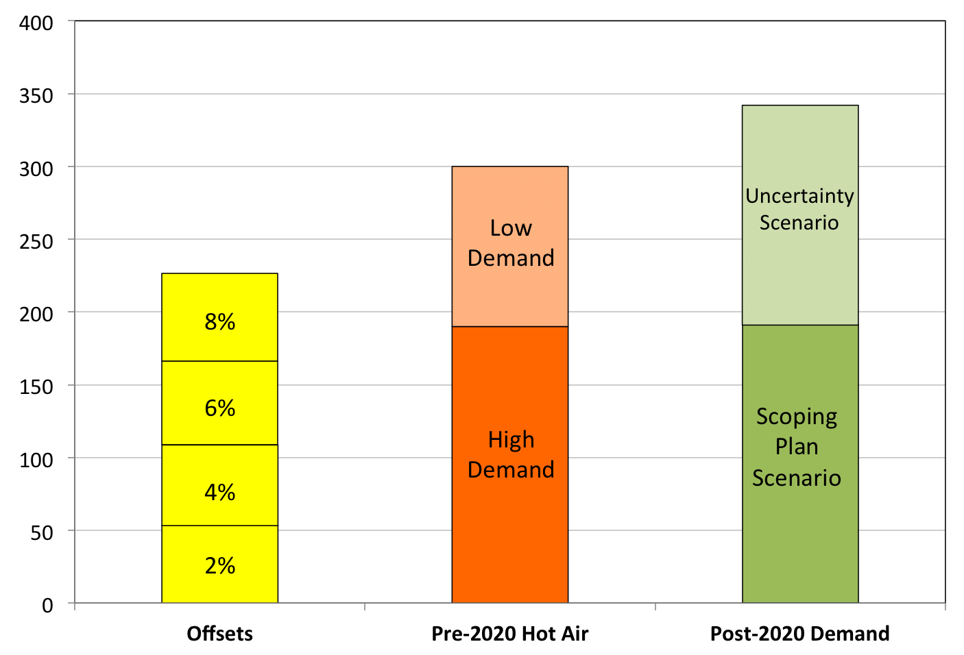 Supply of carbon offsets, pre-2020 hot air allowances, and post-2020 demand   Units: million compliance instruments (MMtCO2e)