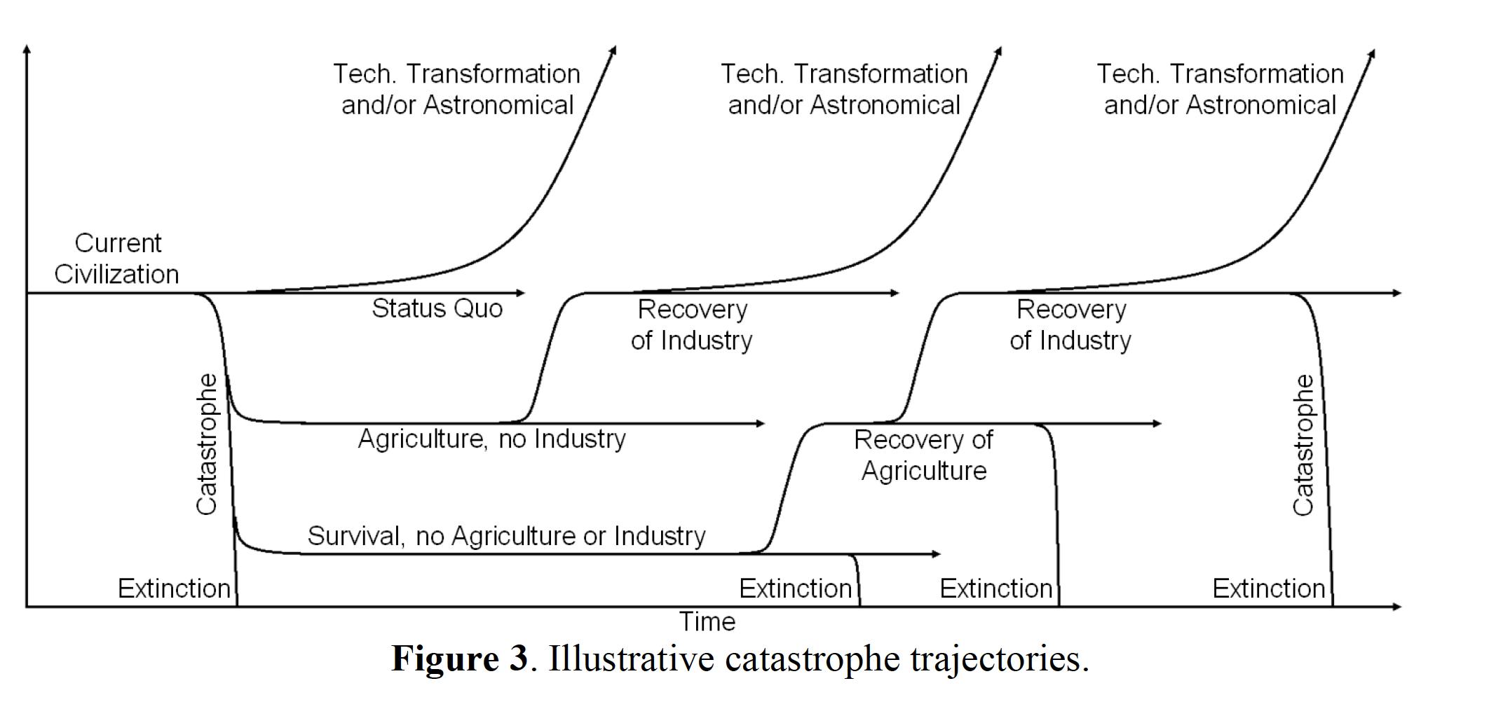From Baum et al. (2018). Long Term Trajectories of Human Civilization. Foresight. DOI 10.1108/FS-04-2018-0037