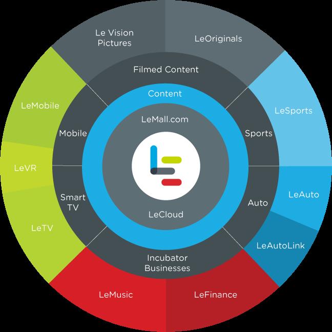 LeEco Ecosystem