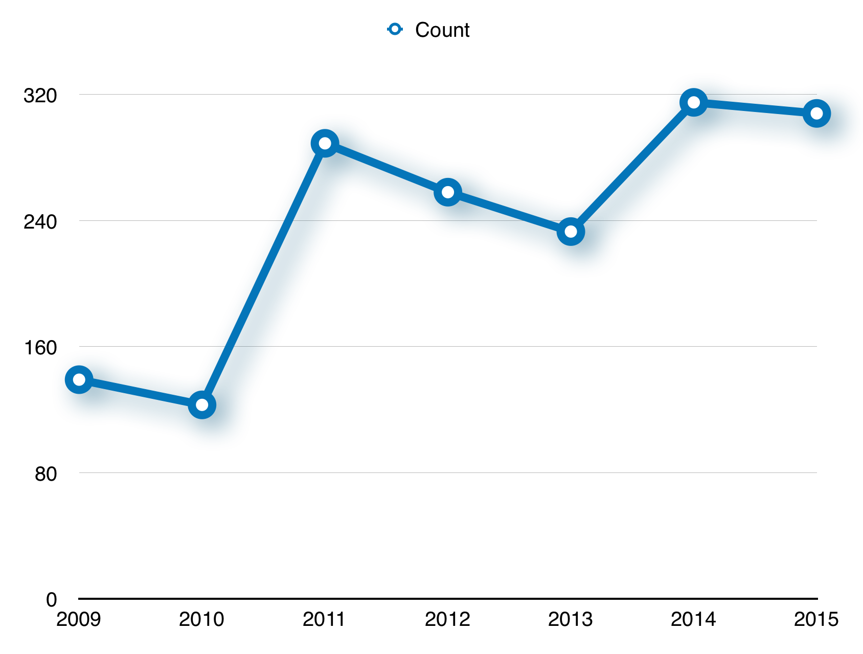 Cyclist counted at the intersection of the Duwamish Trail and the W. Seattle Bridge Trail from 2009 to 2015.