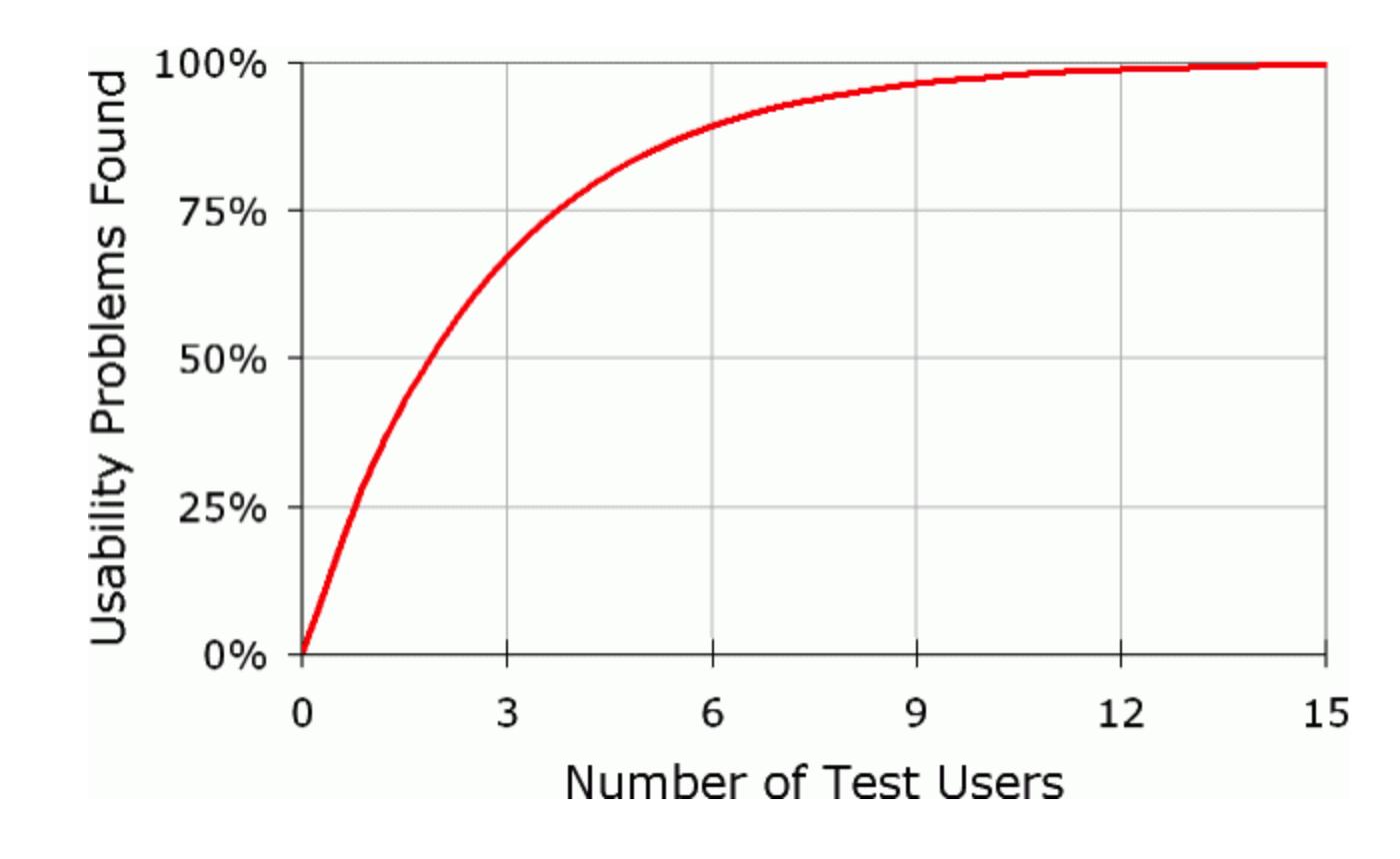 nngroup-user-testing-diminshing-returns-curve.png