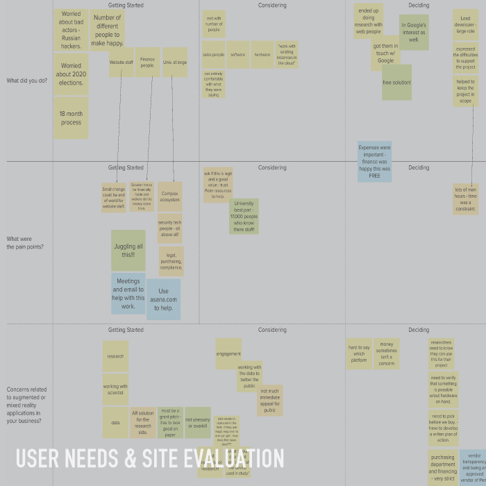 User Needs & Site Evaluation - Understanding business decision makers needs and assessing if a key site met those needs.COMING SOON!