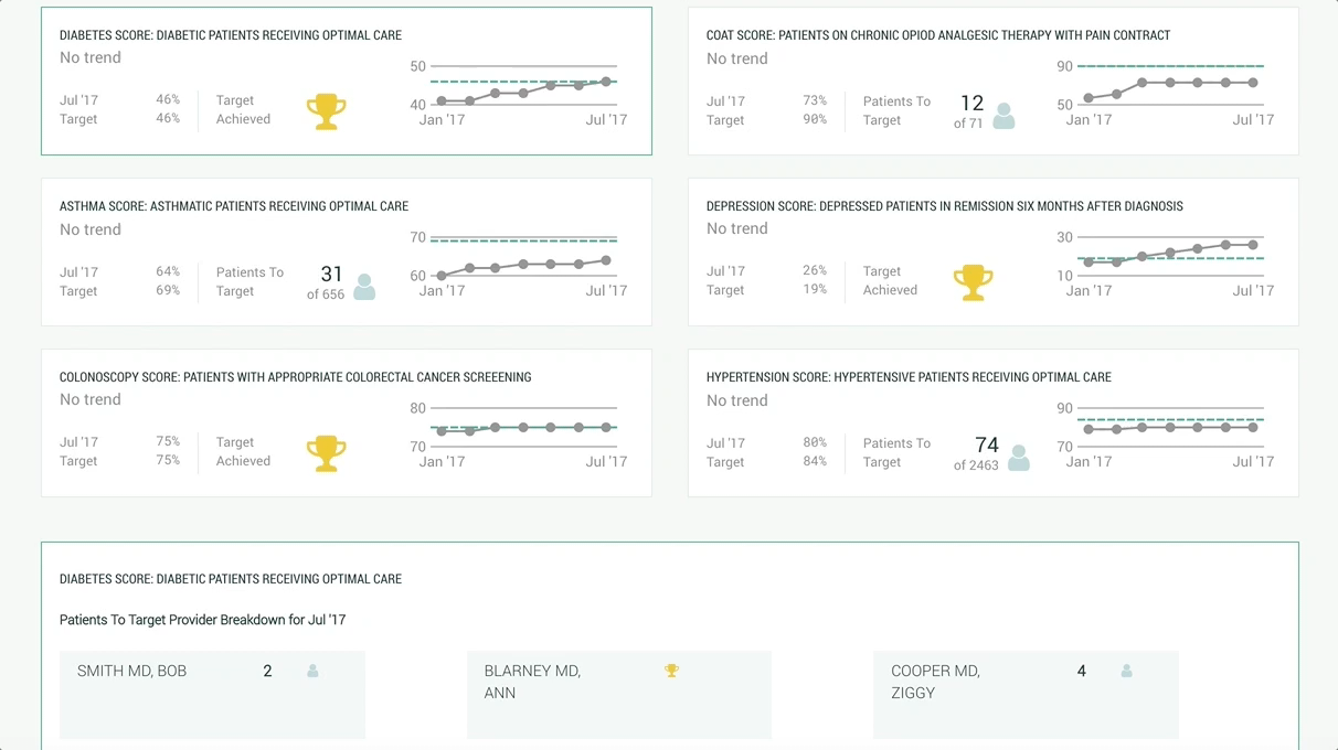 Tracking Outcomes and Progress    Data leads at practices can track the outcomes of workflow changes and see progress against measures that matter to practice members