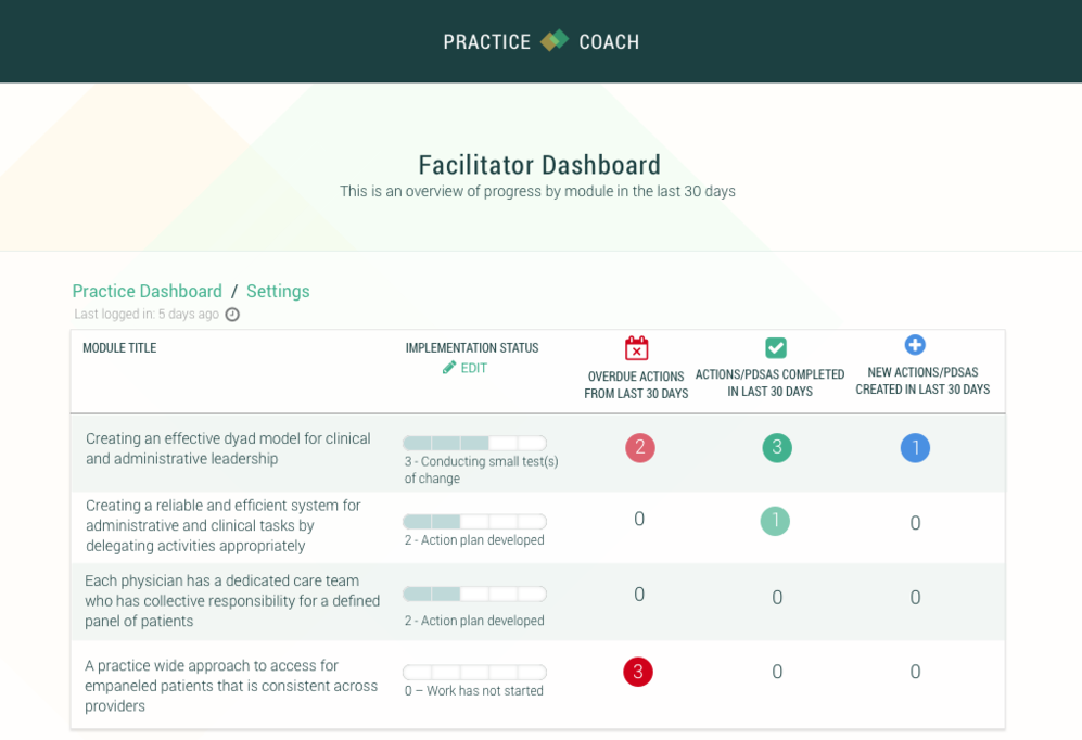 PracticeCoach: Transforming Primary Care