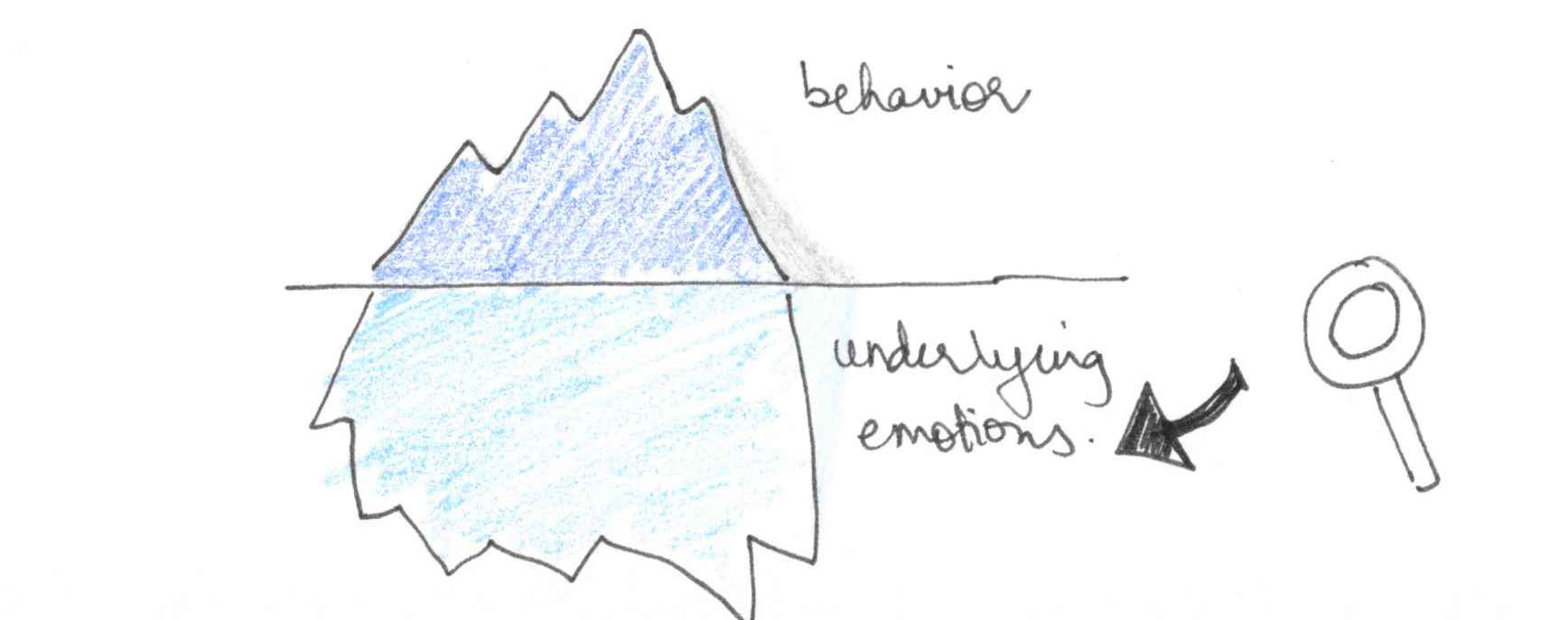 I like to dig into emotions underlying behaviors