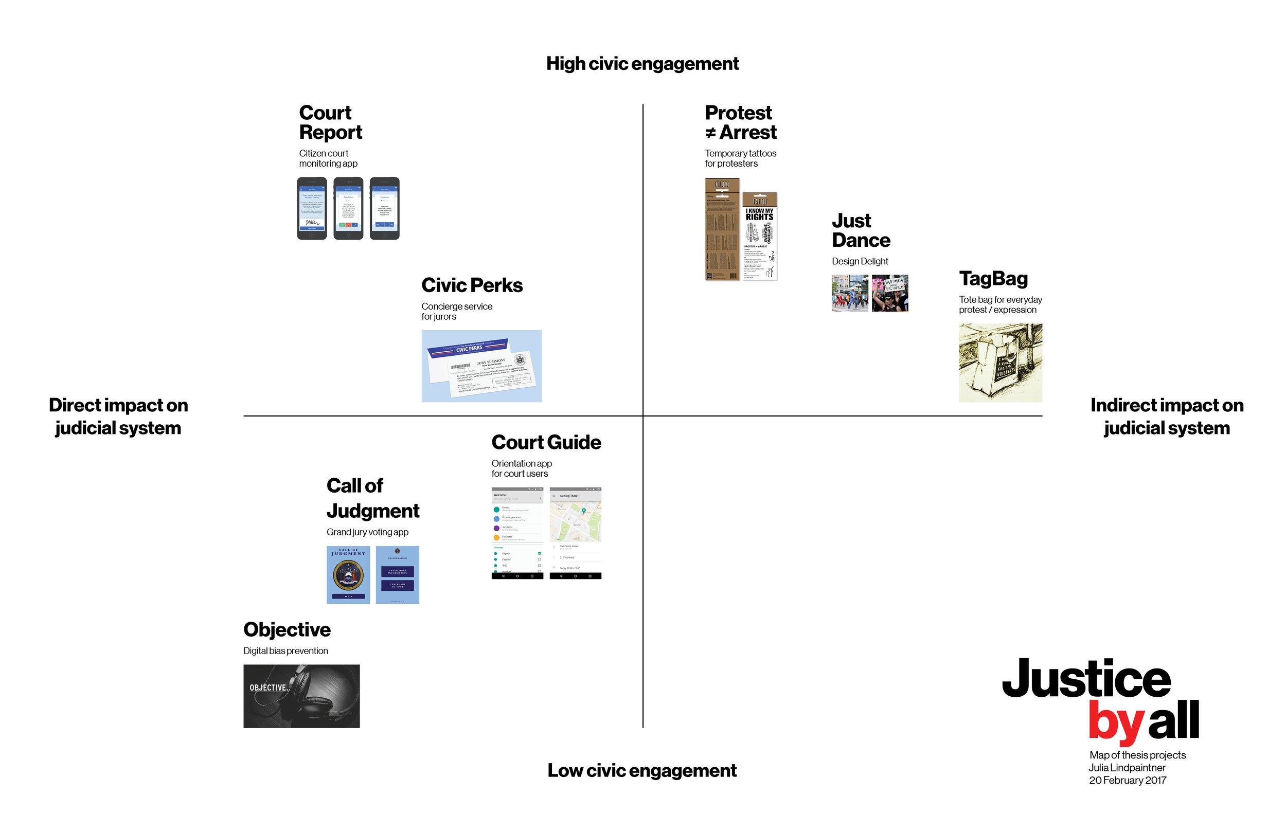 Diagram — Before
