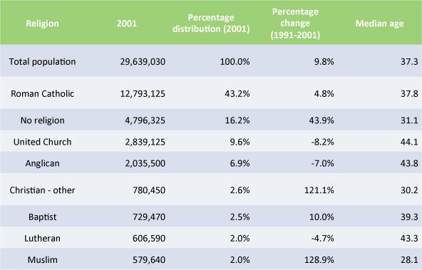 Muslim demographics in Canada - Statistics Canada 2001