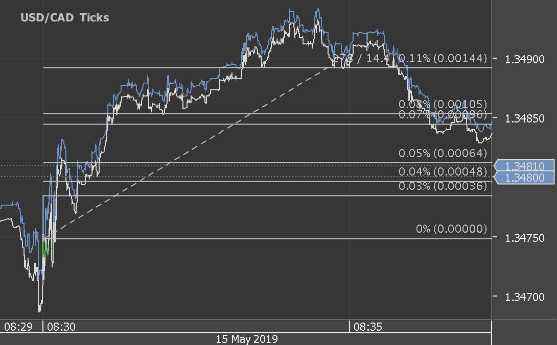 Chart_USD_CAD_Ticks_snapshot.png