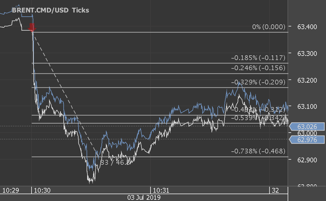 Chart_BRENT.CMD_USD_Ticks_snapshot.png