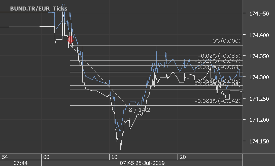 Chart_BUND.TR_EUR_Ticks_snapshot.png