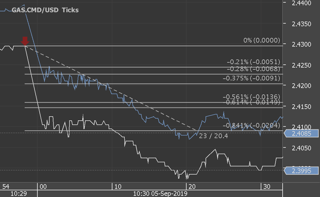 Chart_GAS.CMD_USD_Ticks_snapshot.png