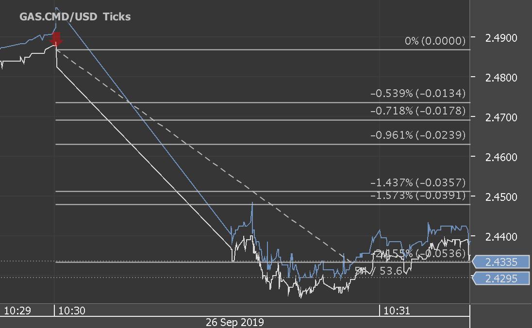 Chart_GAS.CMD_USD_Ticks_snapshot.png