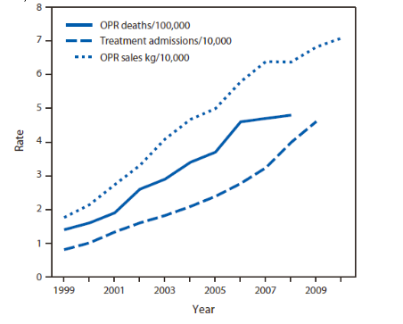Figure 1. Opioid Pain Reliever Sales, Related Treatment Admissions, and Related Deaths from 1999-2010 (CDC).