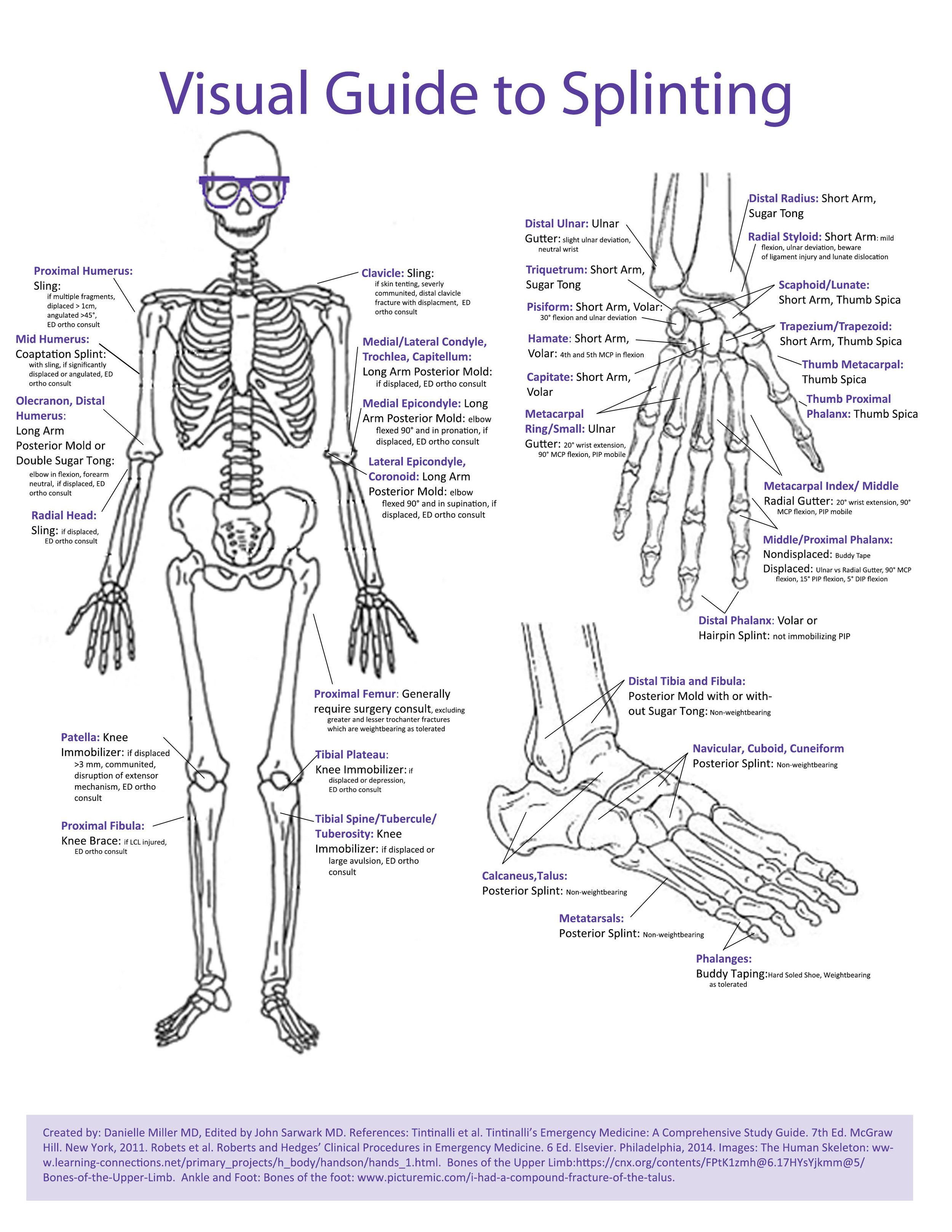 Orthopedics — Blog — NUEM Blog