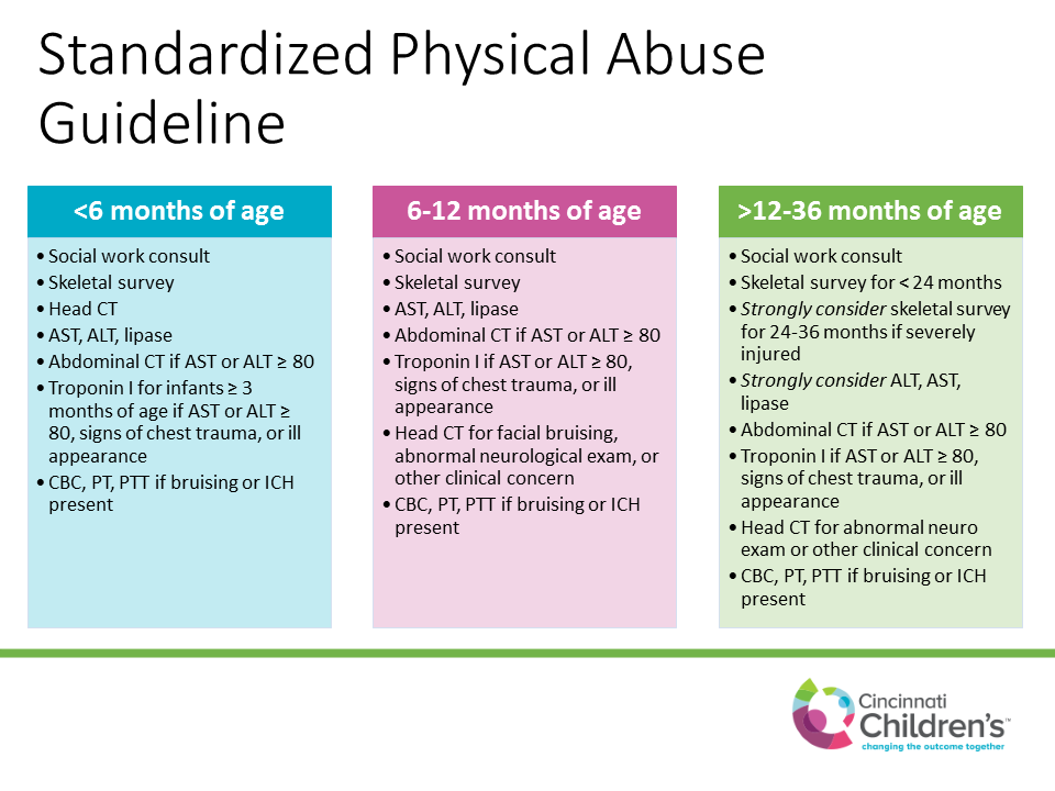 Figure 1:  Standardized Physical Abuse Guideline.