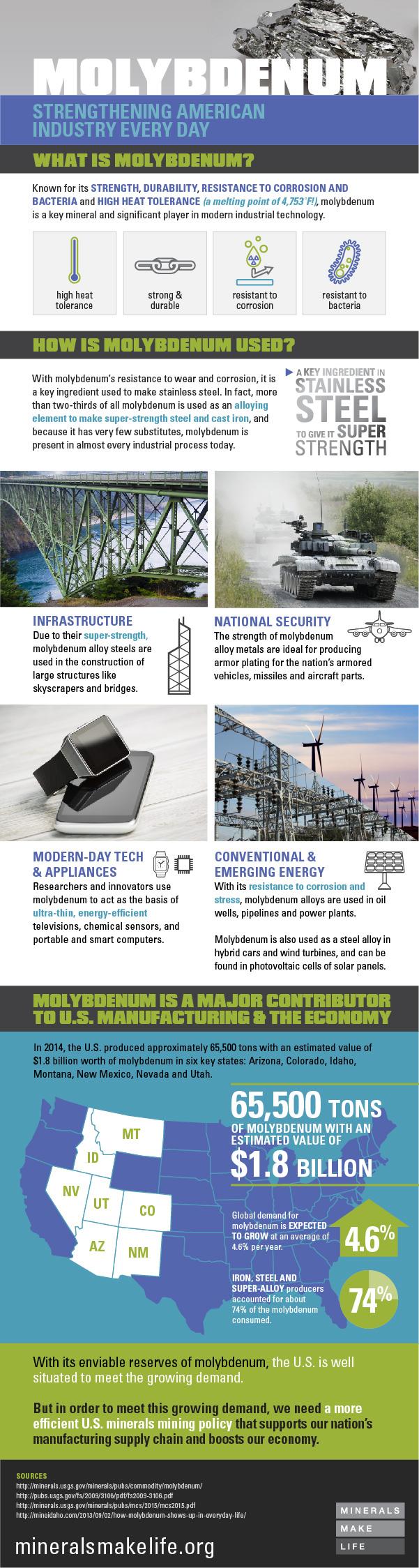molybdenum-infographic
